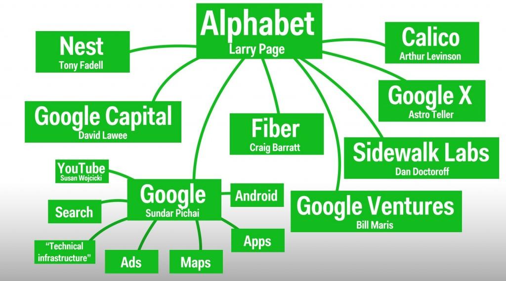Gráfico - Nova estrutura do Google.